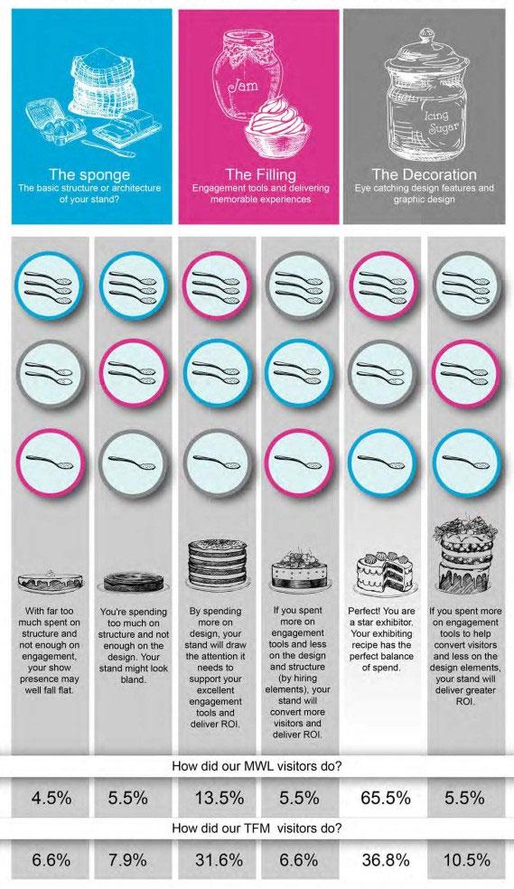 TFM & MWL Infographics
